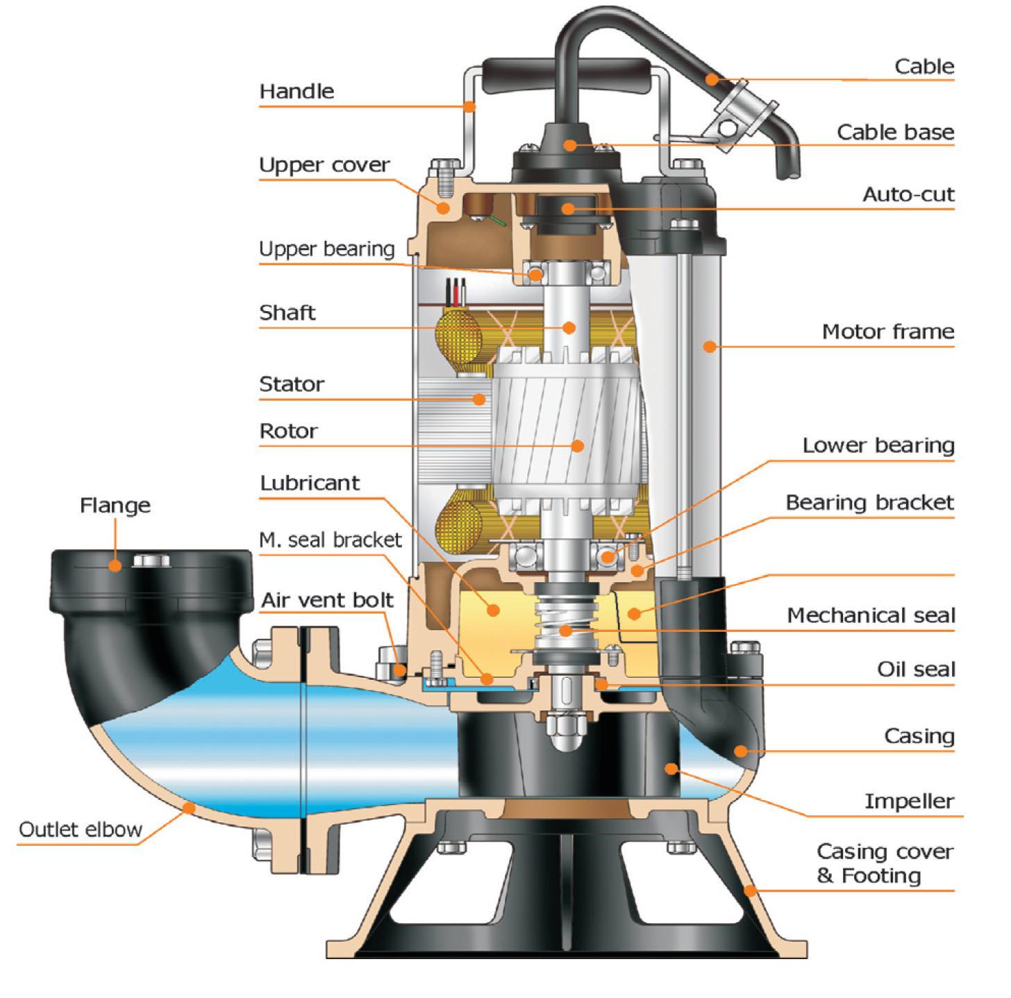 Wastewater Vortex 171 Ultraflow Australia